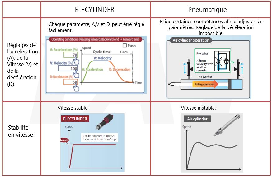 comparaison entre vérins électriques et vérins pneumatiques